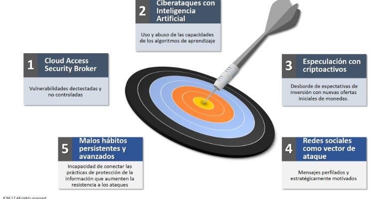 PRONÓSTICOS DE SEGURIDAD DE LA INFORMACIÓN 2018